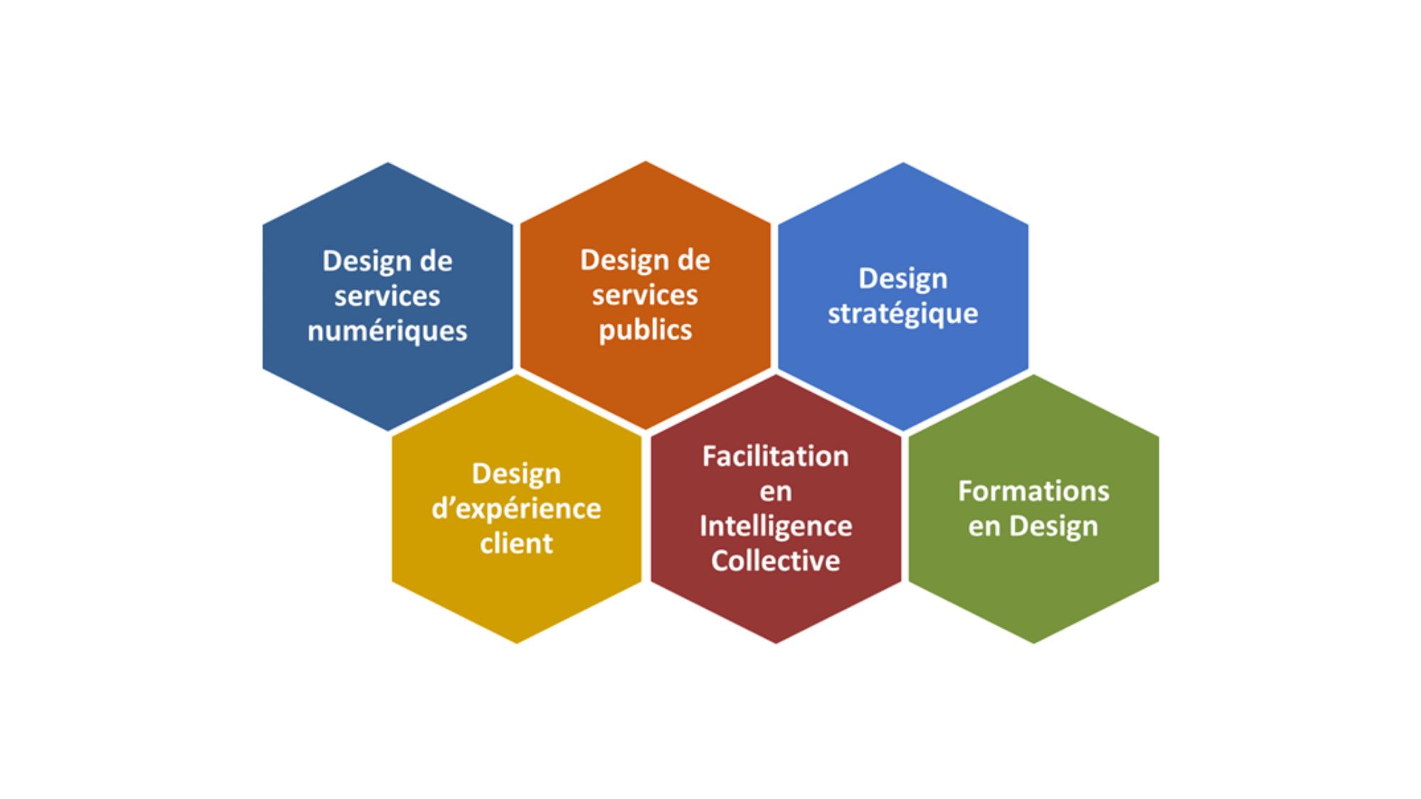 MAALAI design de services et d'expériences